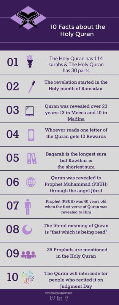 10-facts-about-Quran